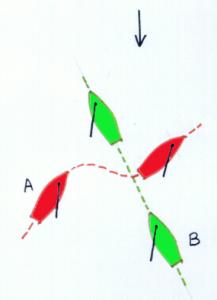 A (over stuurboord) valt af en vaart achter B (over bakboord)