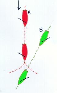 A (over stuurboord) moet B (over bakboord) uitwijken ofwel door op te loeven, ofwel door te gijpen