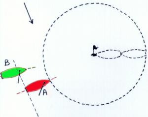 Als B een overlap voor de drie-lengten zone heeft, krijgt hij voorrang