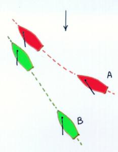 A (loef) en B (lij) varen beide over bakboord: A moet voor B uitwijken